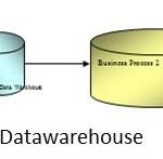 build a datawarehouse