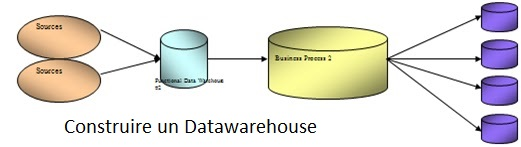 build a datawarehouse